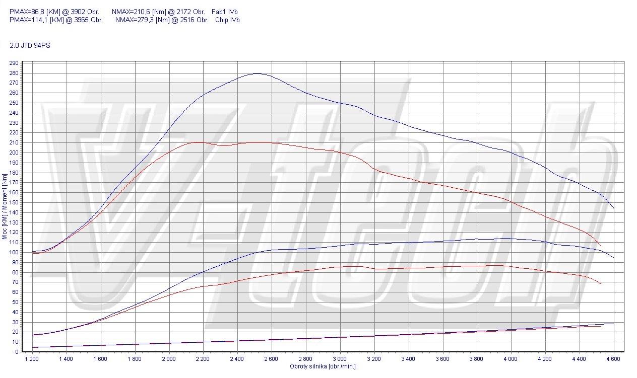 Chip Tuning Fiat Scudo 94 MultiJet 2.0 JTD 94 KM 69 kW