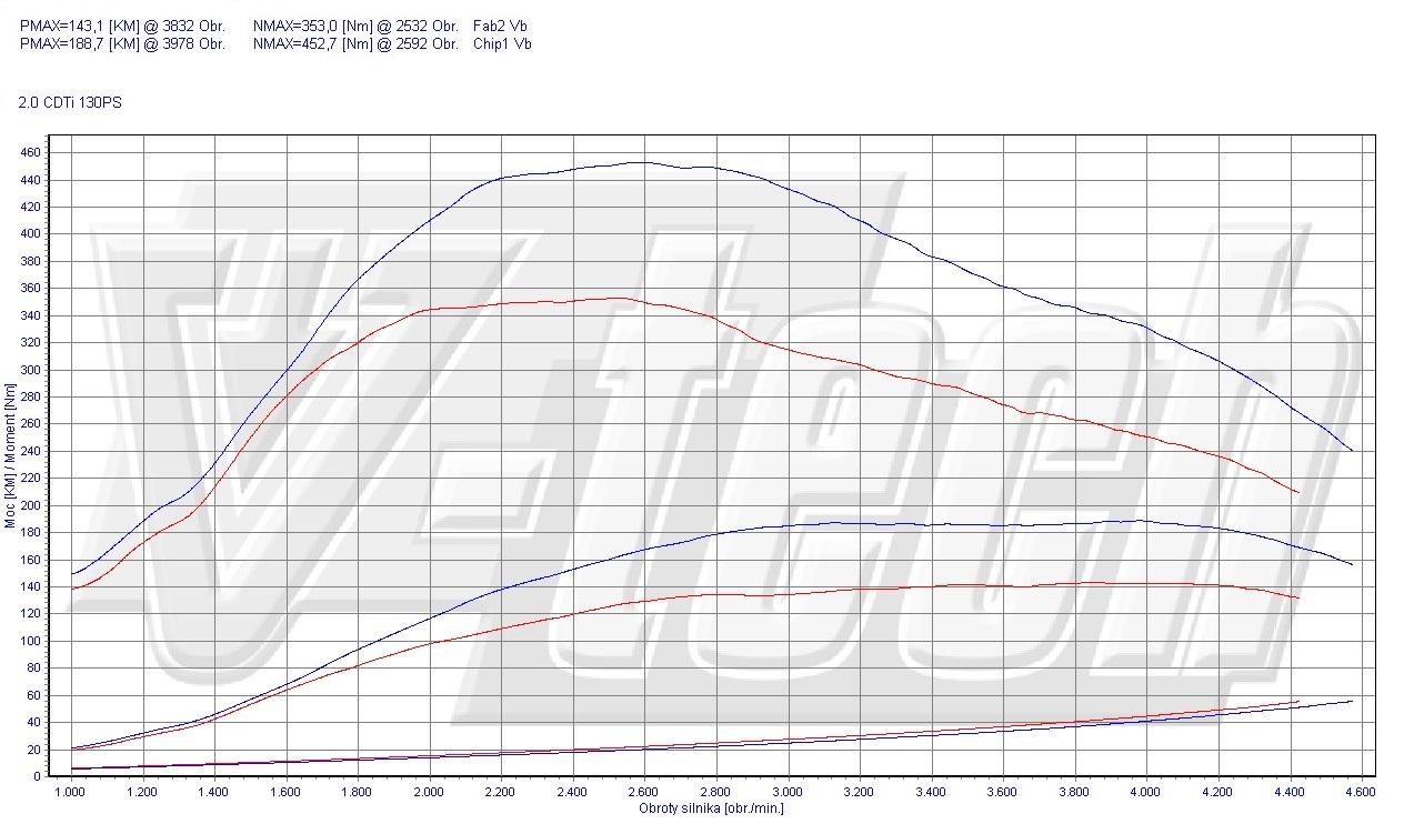 Chip Tuning Opel Insignia 2.0 CDTi 130 KM 96 kW