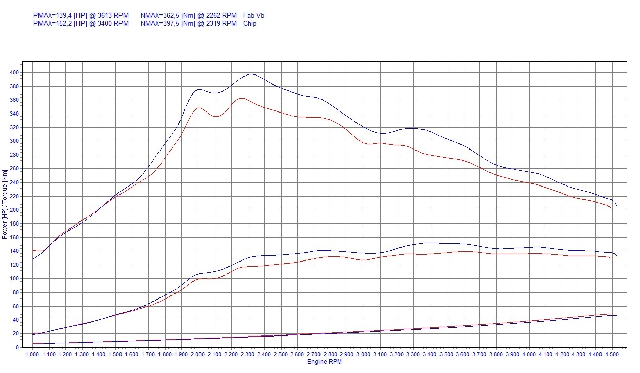 Chip Tuning Peugeot 407 2.0 HDi 140 KM 103 kW
