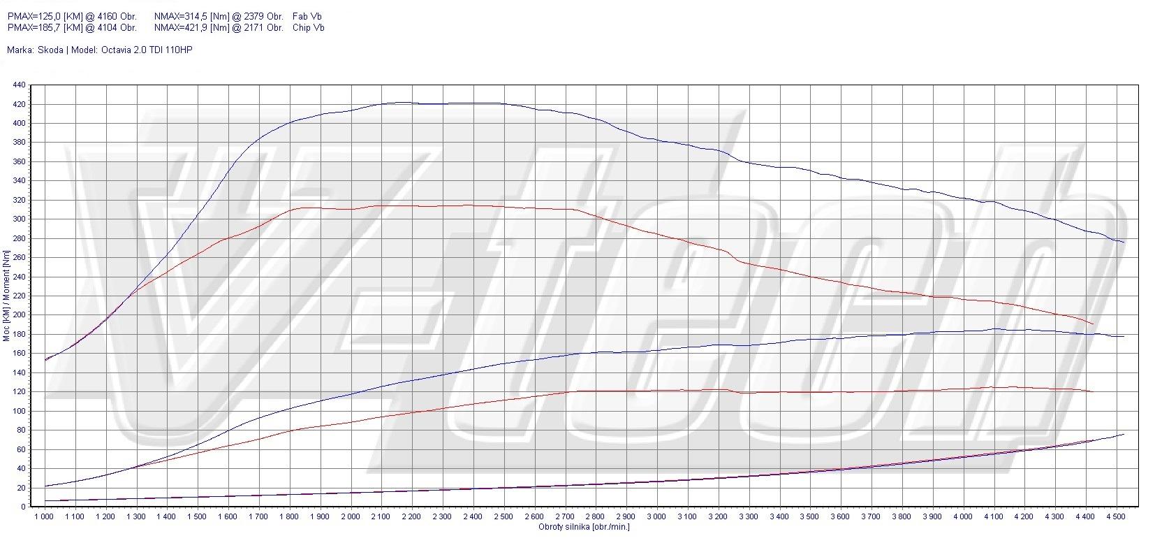 Chip Tuning Skoda Octavia 2 0 Tdi Cr 110 Km 81 Kw