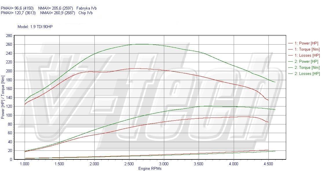 Chip Tuning Volkswagen Jetta 1.9 TDI 90 KM 66 kW
