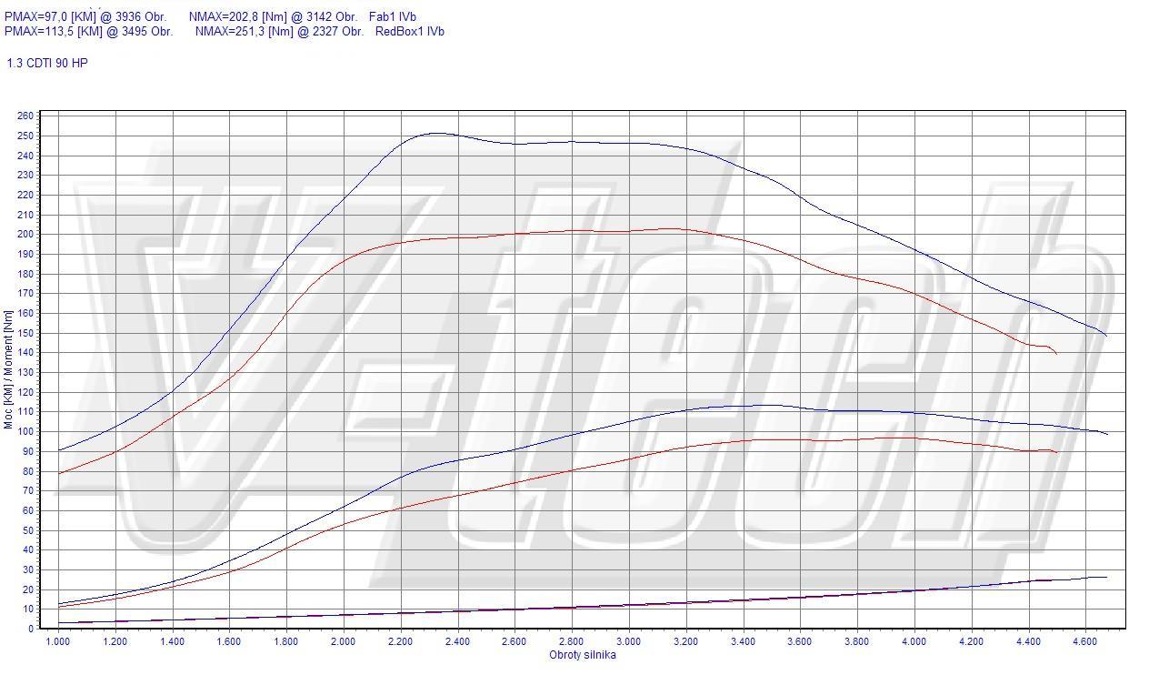 Chip Tuning Fiat Doblo 119 1.3 JTD Multijet 62kW 84HP