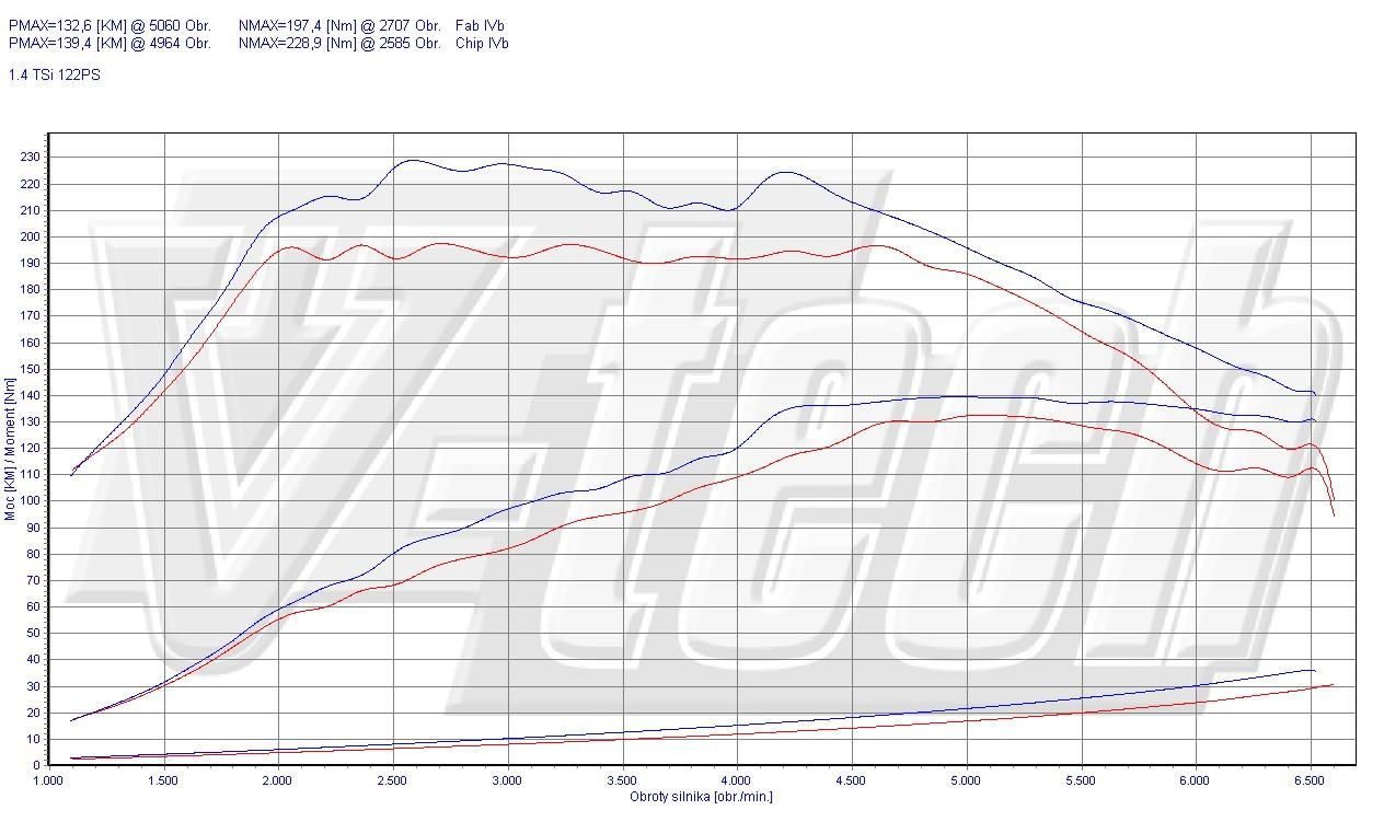 Chip Tuning Audi A3 8P 1.4 TFSI 92kW 123HP
