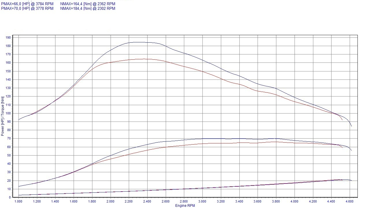 Chip Tuning Renault Clio II 1.5 dCi 48kW 64HP