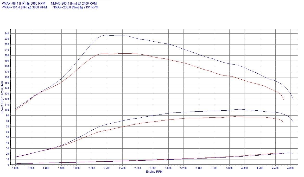 Chip Tuning Renault Kangoo II 1.5 dCi 66kW 89HP