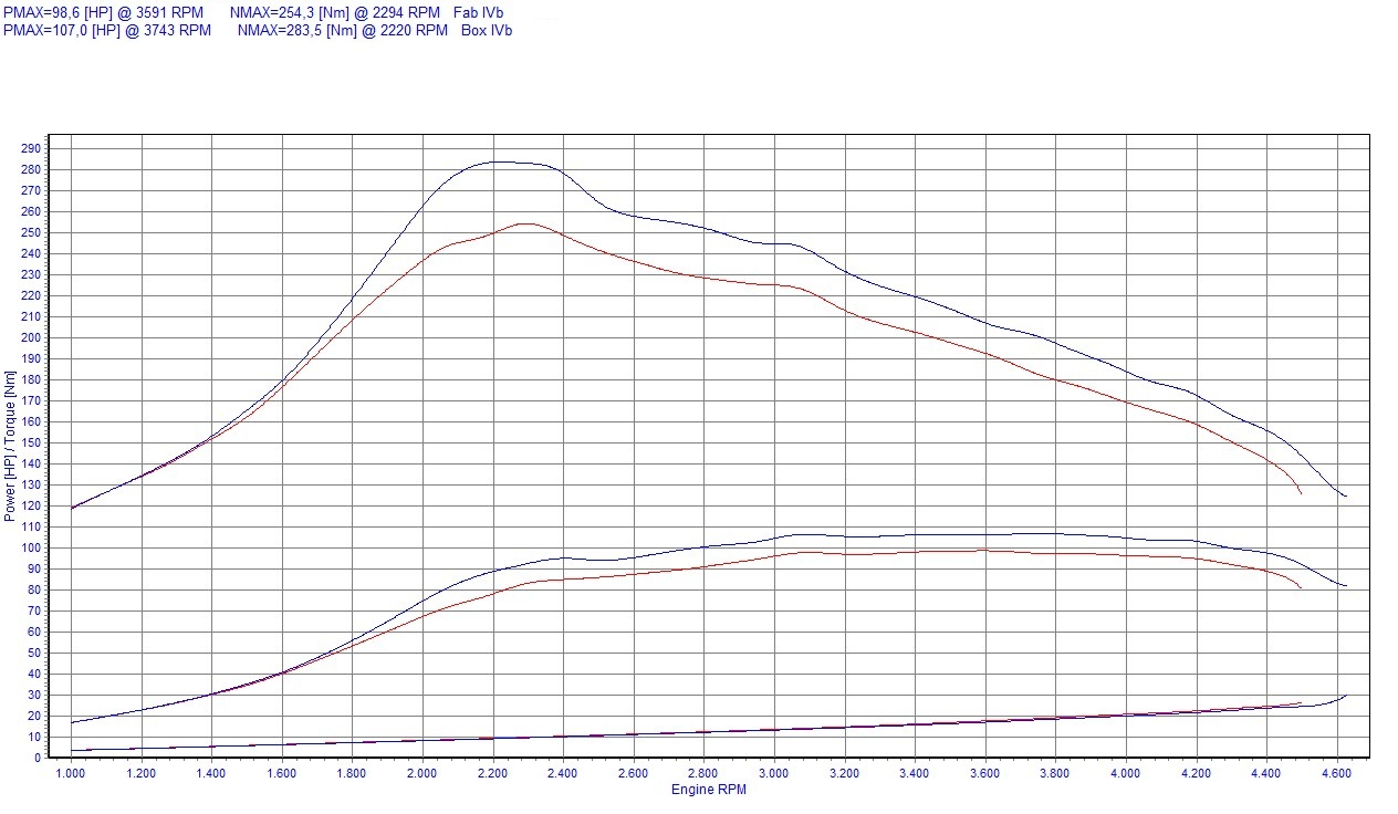 Chip Tuning Peugeot Partner II 1.6 HDi 66kW 89HP