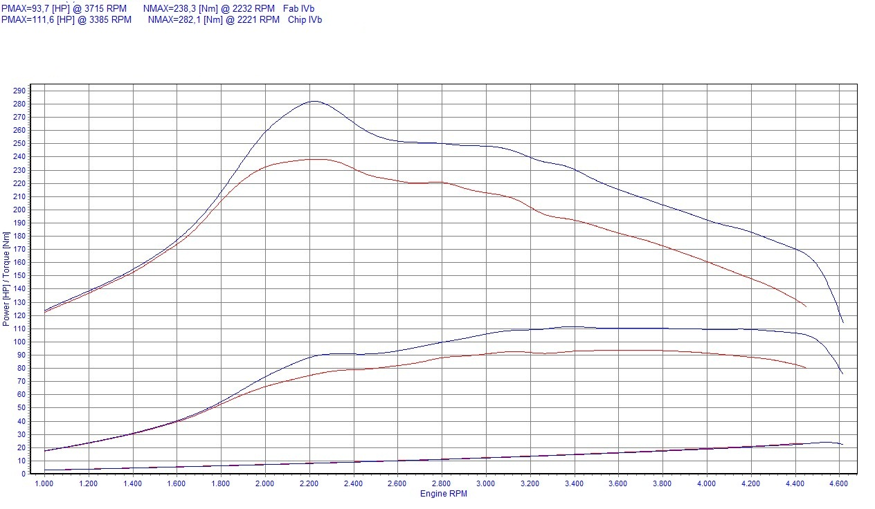 Chip Tuning Peugeot Expert 1.6 HDi 66kW 89HP