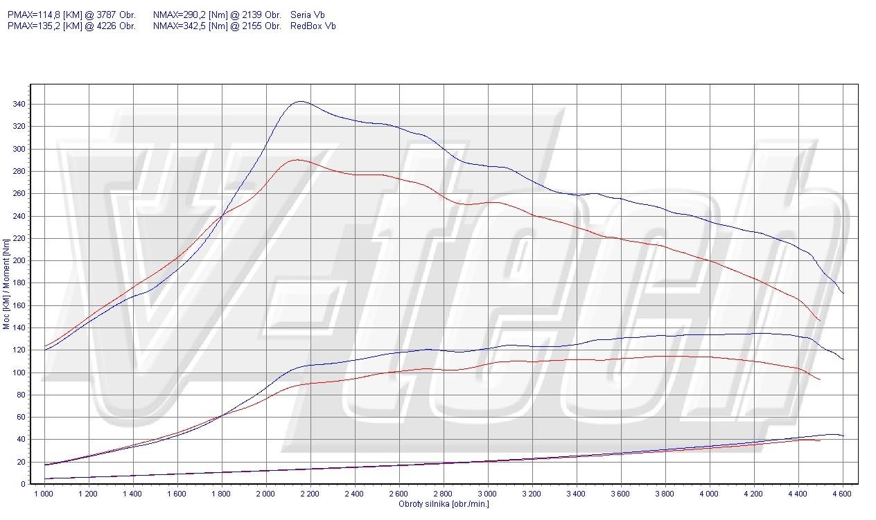 Chip Tuning Mazda 5 CW 1.6 MZR-CD 85kW 113HP