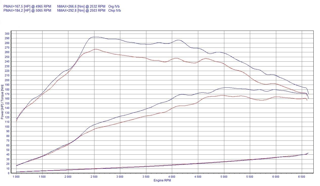 Chip Tuning Citroen C4 I 1.6 THP 110kW 148HP