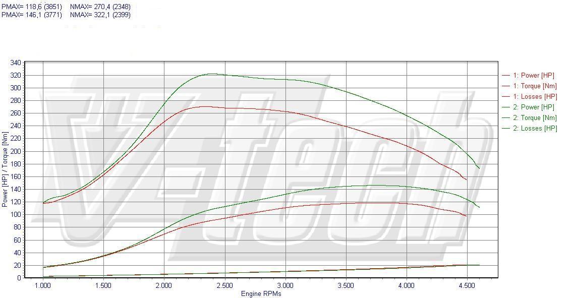 Chip Tuning Kia Soul 1.6 CRDi 85kW 113HP