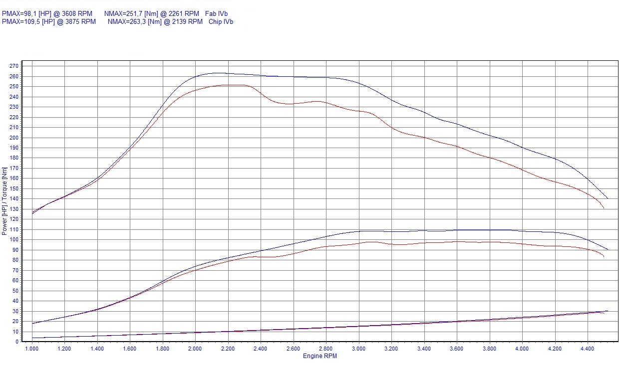 Chip Tuning Peugeot Partner II 1.6 HDi 68kW 91HP
