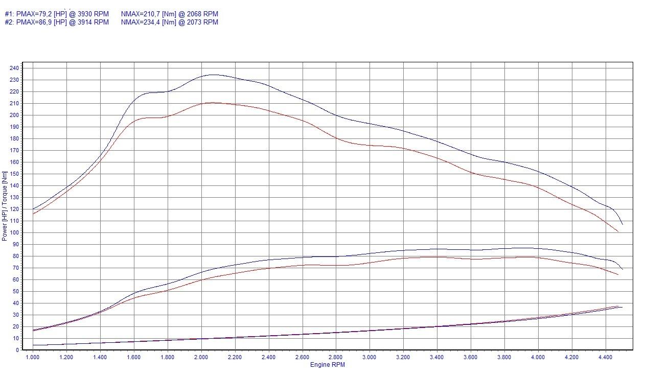 Chip Tuning Volkswagen Caddy III 1.6 TDI 55kW 74HP