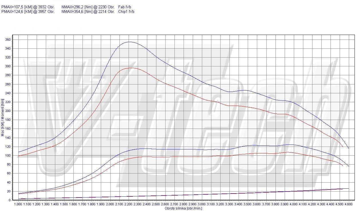 Chip Tuning Ford Galaxy III 1.8 TDCi 74kW 99HP