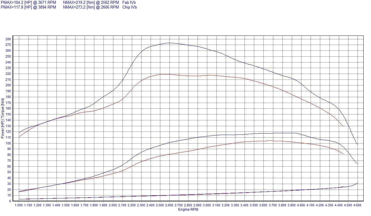 Chip Tuning Fiat Bravo 182 1.9 JTD 74kW 99HP