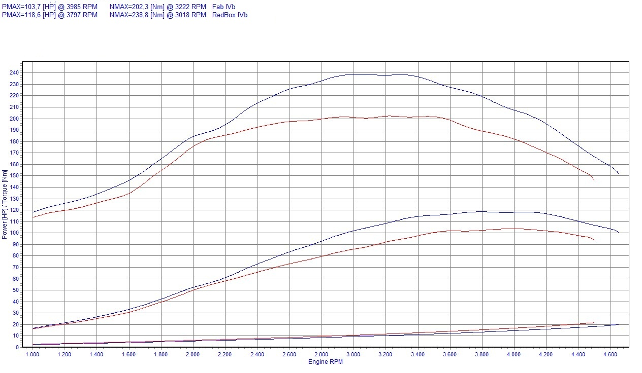 Chip Tuning Fiat Bravo 182 1.9 JTD 77kW 103HP