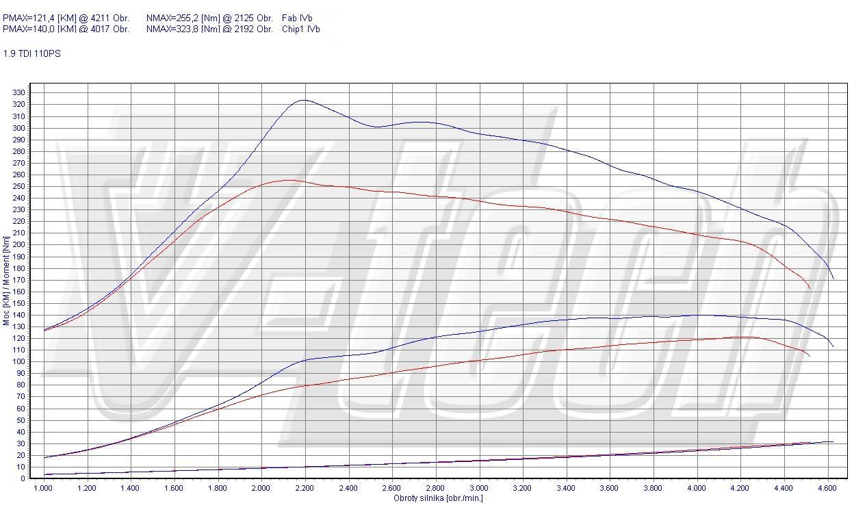 Chip Tuning Skoda Octavia I 1.9 TDI 81kW 109HP
