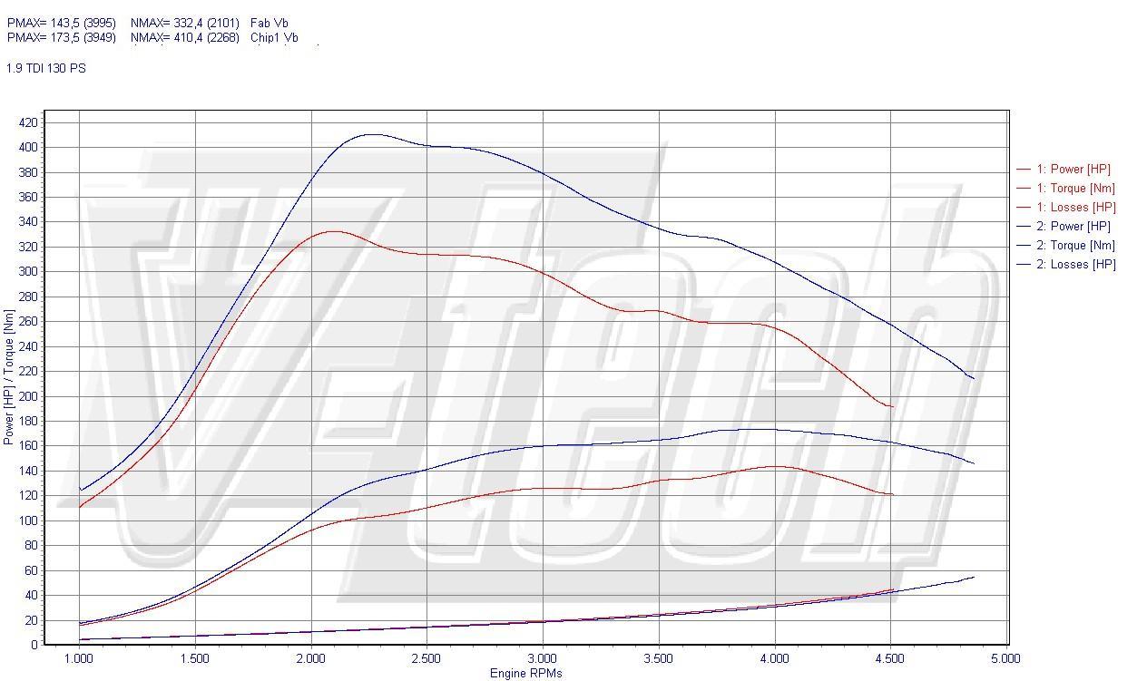 Chip Tuning Skoda Superb I 1.9 TDI AWX 96kW 128HP
