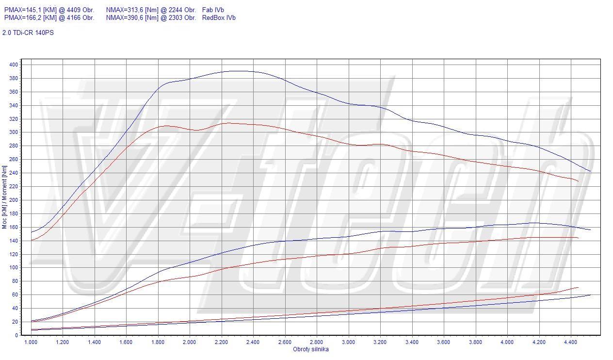 Chip Tuning Skoda Octavia II 2.0 TDI CR 103kW 138HP