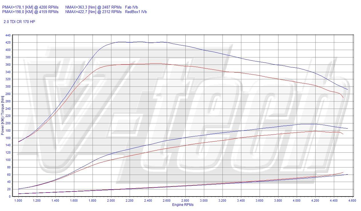 Chip Tuning Skoda Superb II 2.0 TDI CR 125kW 168HP