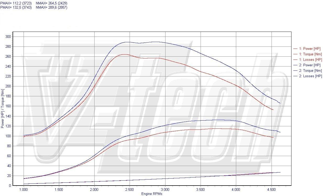 Chip Tuning Toyota Corolla IX 2.0 D-4D 81kW 108HP