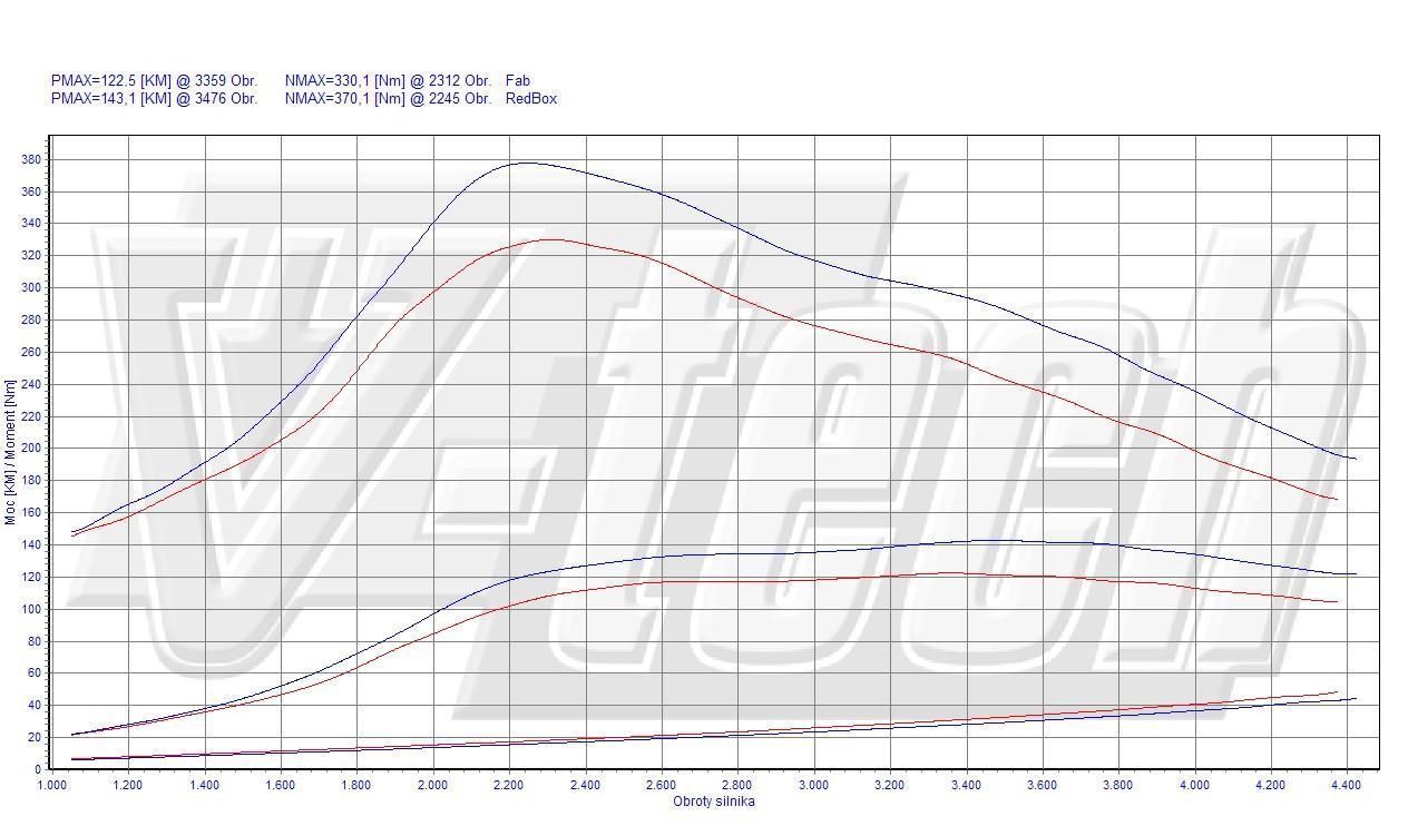 Chip Tuning Fiat Scudo II 120 MultiJet 2.0 JTD 88kW 118HP