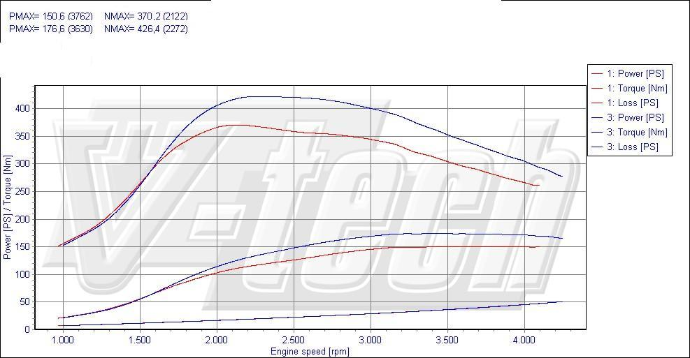 Chip Tuning Peugeot 508 2.0 HDi 103kW 138HP