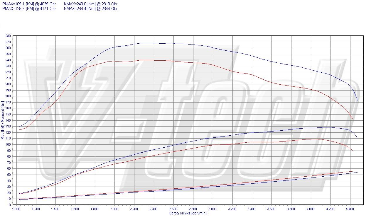 Chip Tuning Kia Carens I 2.0 CRDi 83kW 111HP