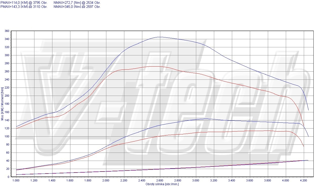 Chip Tuning Nissan Primastar 2.0 dCi 84kW 113HP