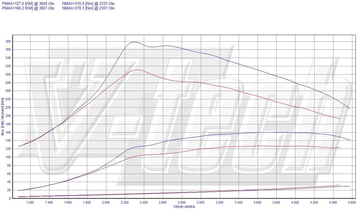 Chip Tuning Renault Laguna III 2.0 dCi 96kW 129HP