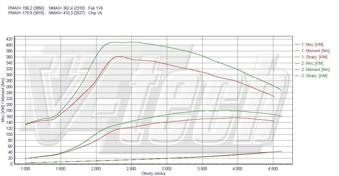 Chip Tuning Nissan X-Trail T31 2.0 dCi 110kW 148HP