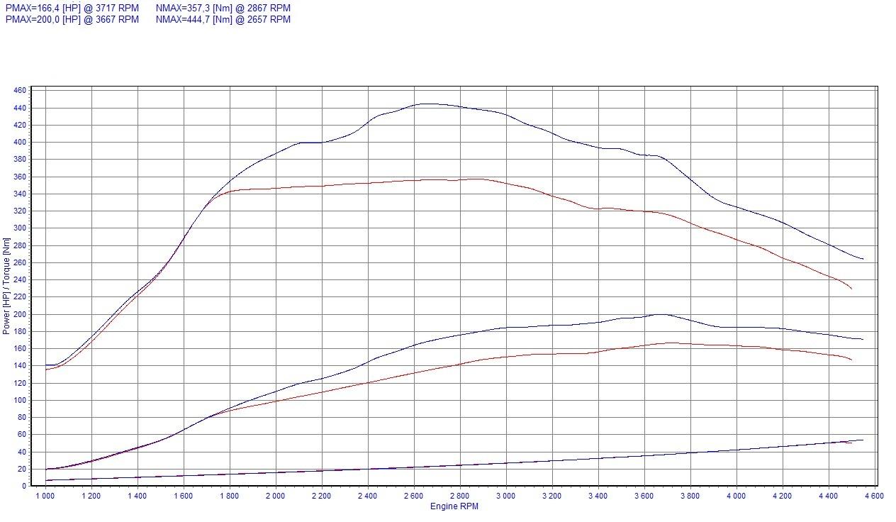 Chip Tuning Lancia Delta III 2.0 MultiJet 121kW 163HP