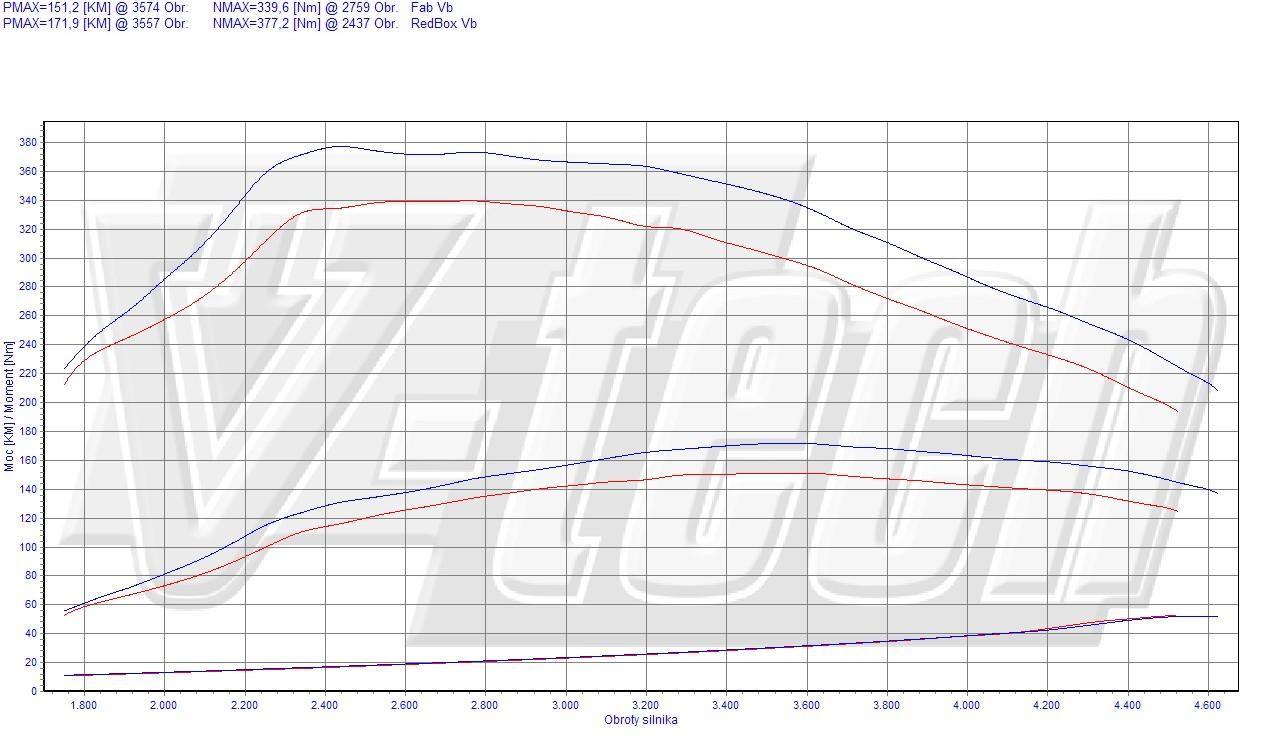 Chip Tuning Toyota RAV4 XA30 2.2 D-4D 110kW 148HP