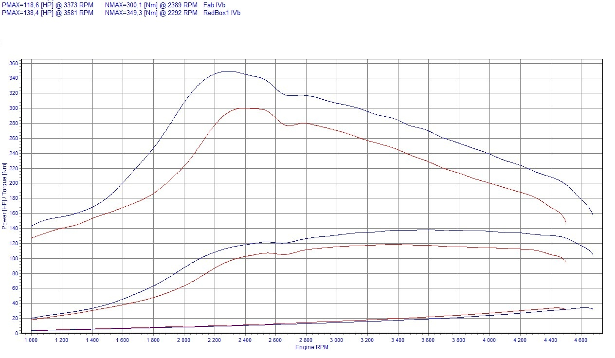 Chip Tuning Lancia Kappa 2.4 JTD 100kW 134HP