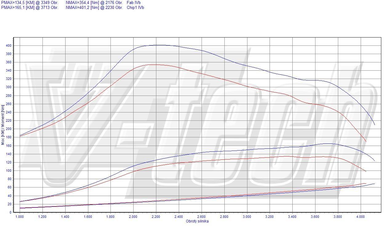 Chip Tuning Kia Sorento I 2.5 CRDi 103kW 138HP