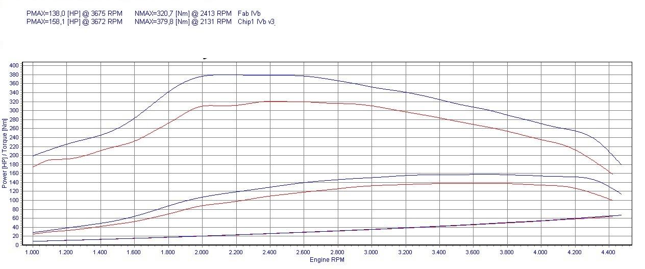 Chip Tuning Hyundai Terracan 2.9 CRDi 110kW 148HP