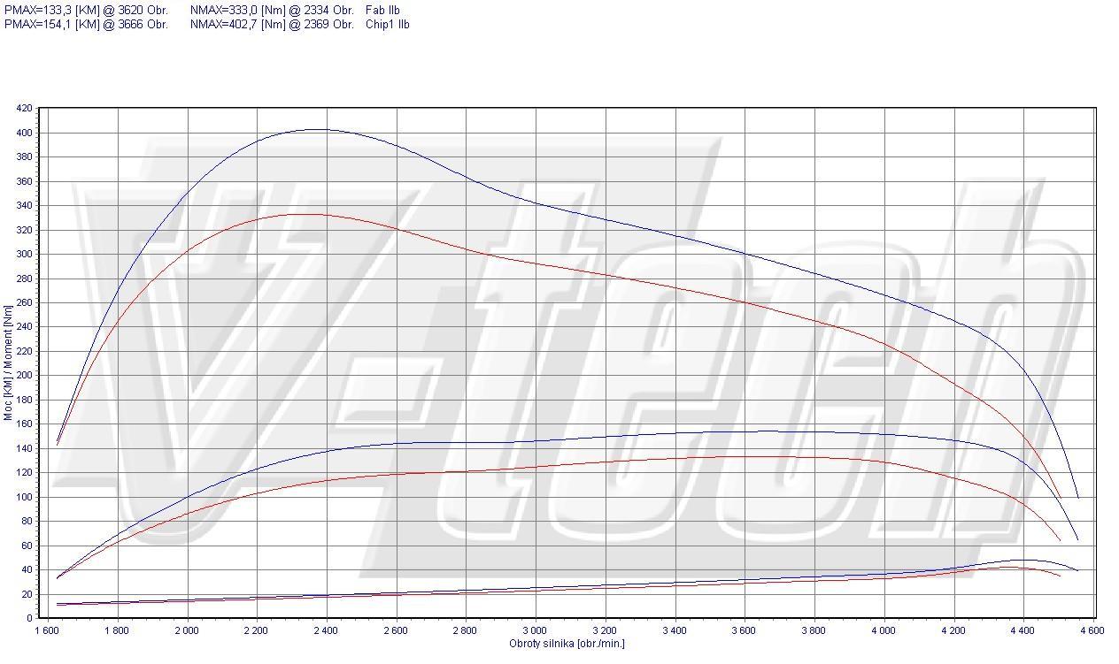 Chip Tuning Hyundai Terracan 2.9 CRDi 120kW 161HP