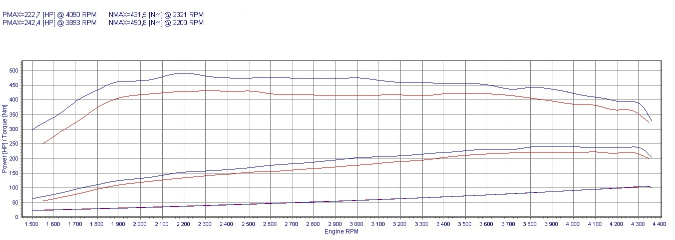 Chip Tuning Audi A6 C6 3.0 TDI 165kW 221HP