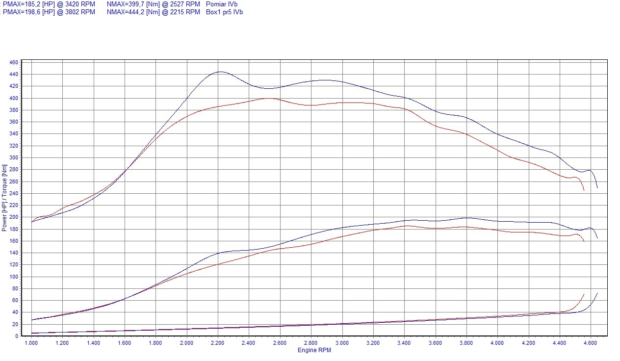 Chip Tuning BMW 5 E39 530d 135kW 184KM