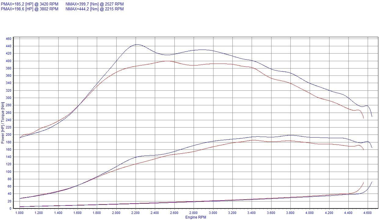 Chip Tuning BMW 3 E46 330d 135kW 181HP