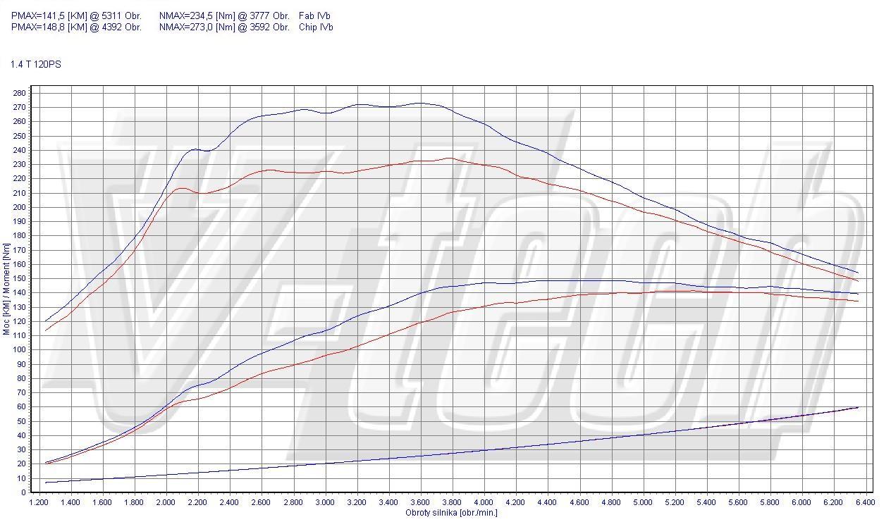 Chip Tuning Alfa Romeo Giulietta 1.4 TB 88kW 118HP