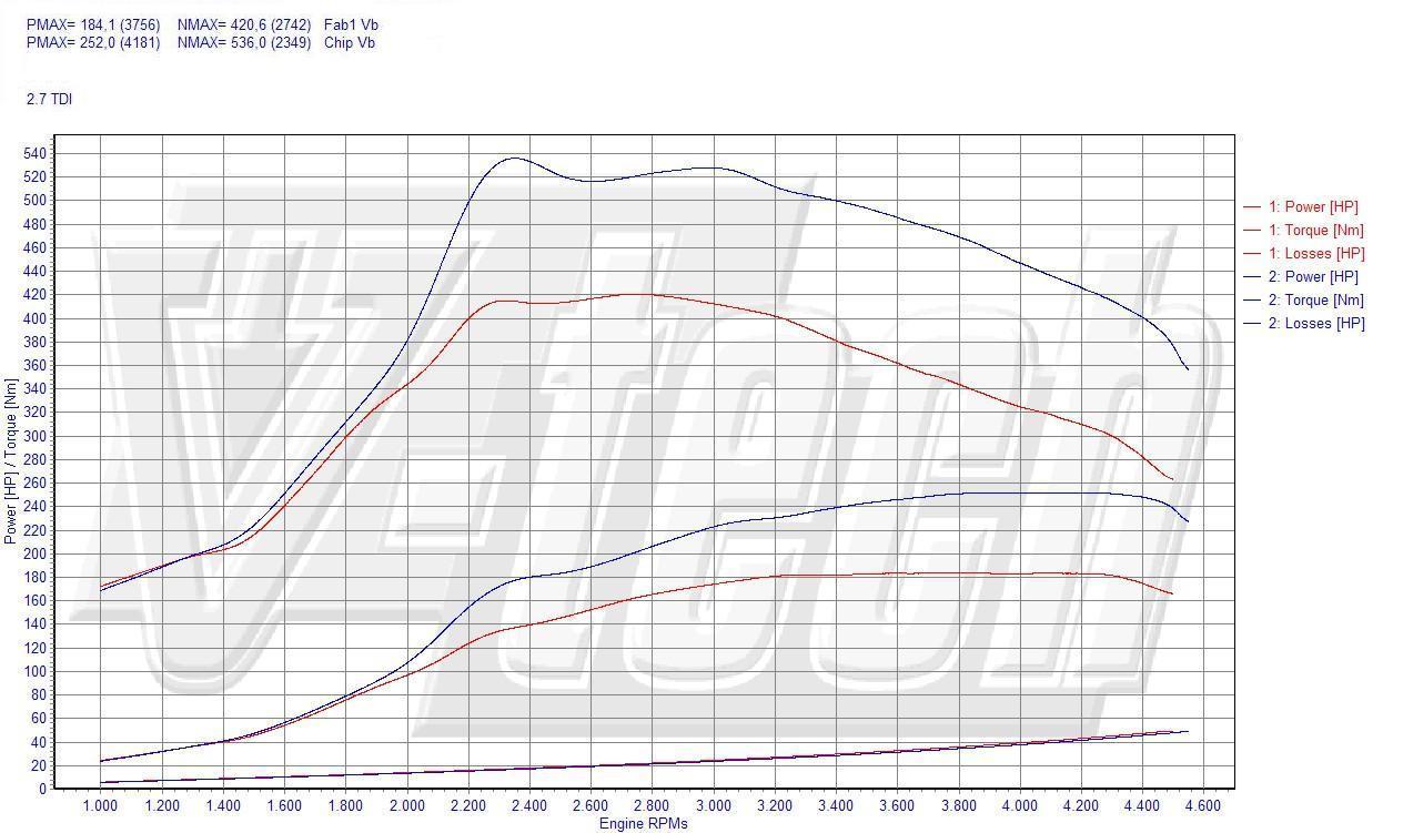 Chip Tuning Audi A6 C6 2.7 TDI 132kW 178HP