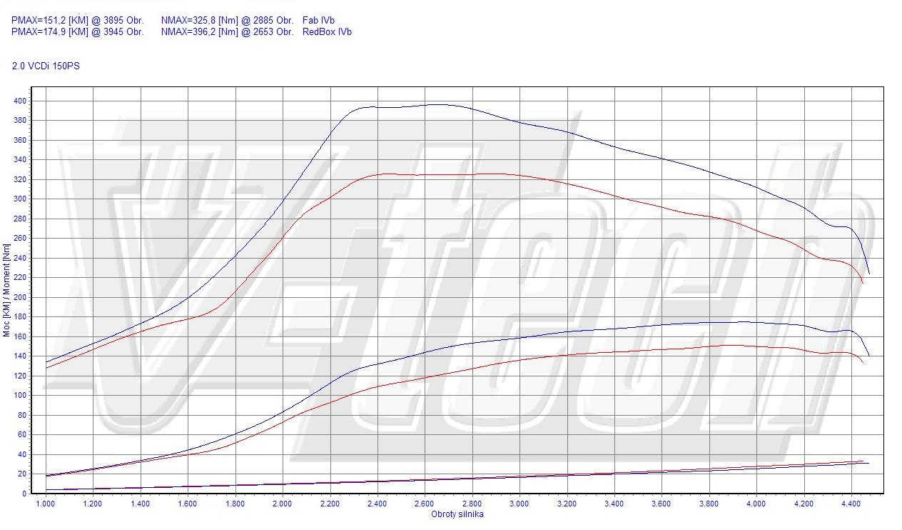 Chip Tuning Chevrolet Captiva 2.0 VCDi 110kW 148HP