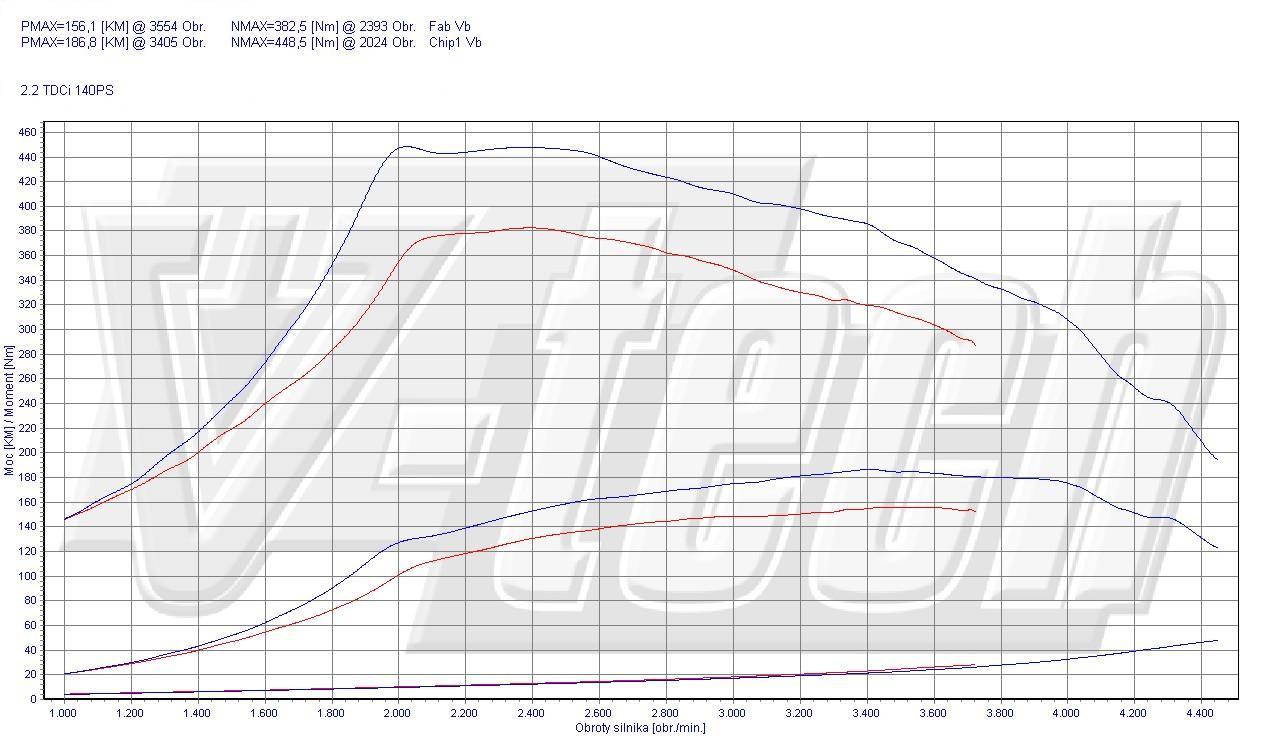 Chip Tuning Ford Transit VII 2.2 TDCi 103kW 138HP