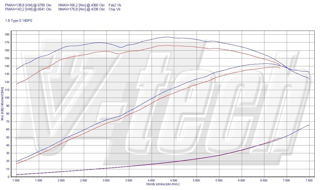 Chip Tuning Honda Civic VIII 1.8 i-VTEC Type-S 103kW 138HP