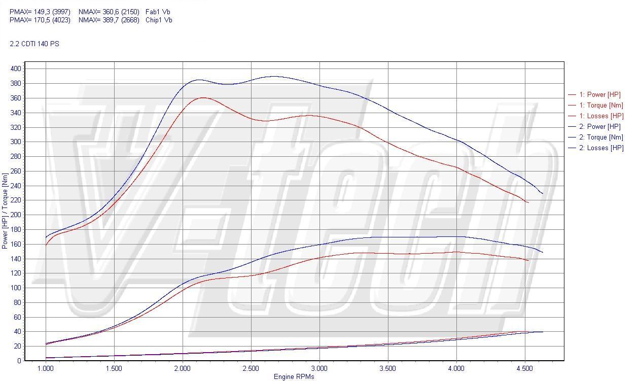 Chip Tuning Wykres dla skrzyni manualnej: