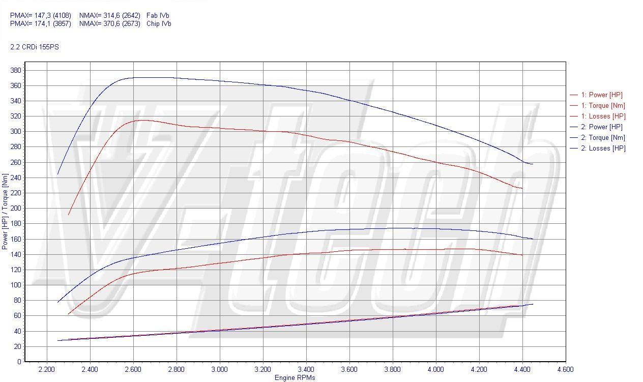 Chip Tuning Hyundai Santa Fe SM 2.2 CRDi 114kW 153HP