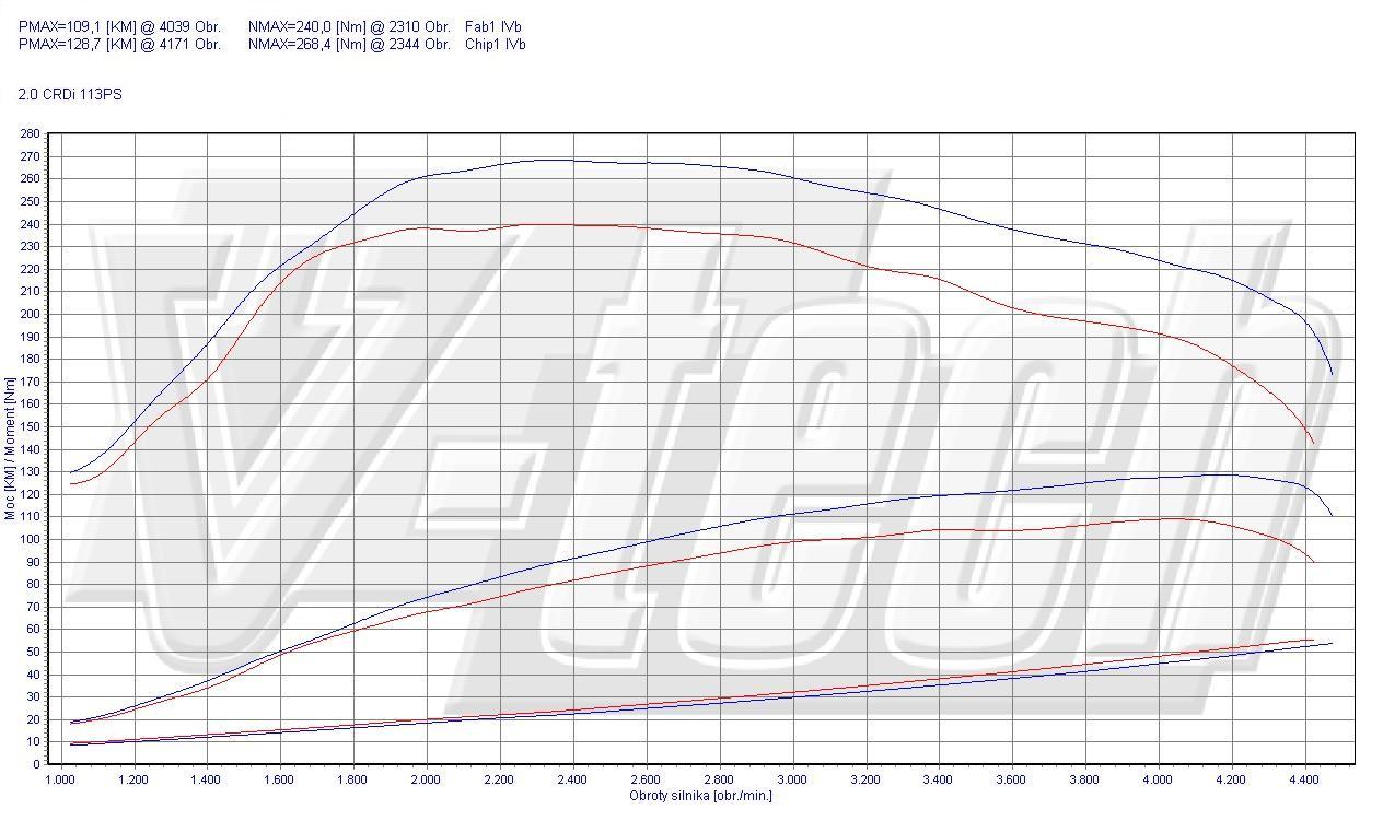 Chip Tuning Hyundai Tucson 2.0 CRDi 83kW 111HP
