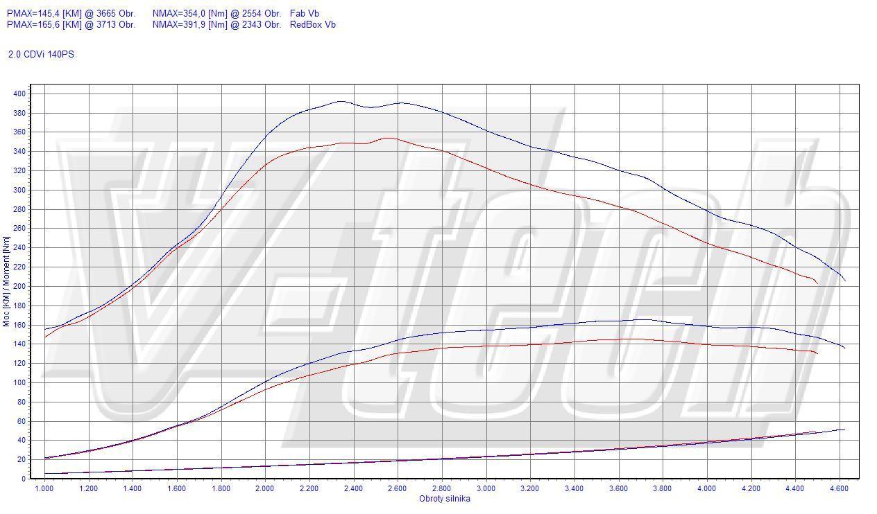 Chip Tuning Mazda 3 BL 2.0 MZR-CD 103kW 138HP
