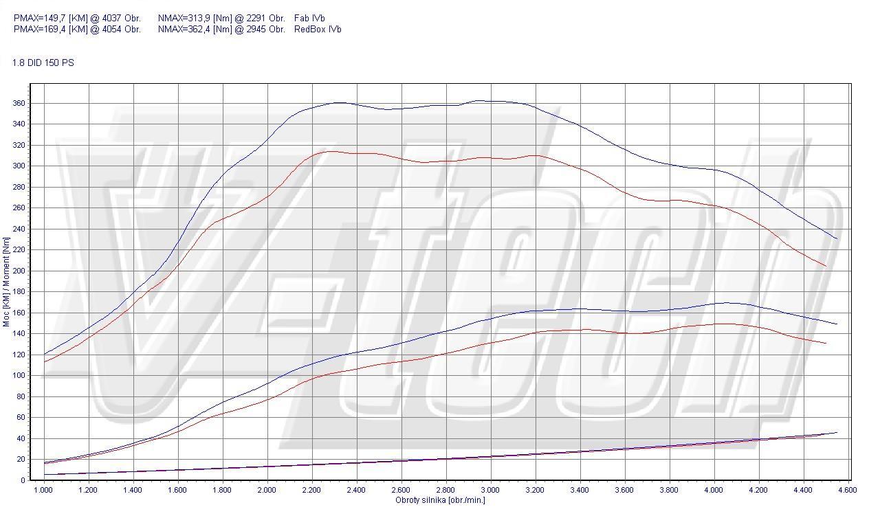 Chip Tuning Mitsubishi ASX 1.8 DI-D 110kW 148HP
