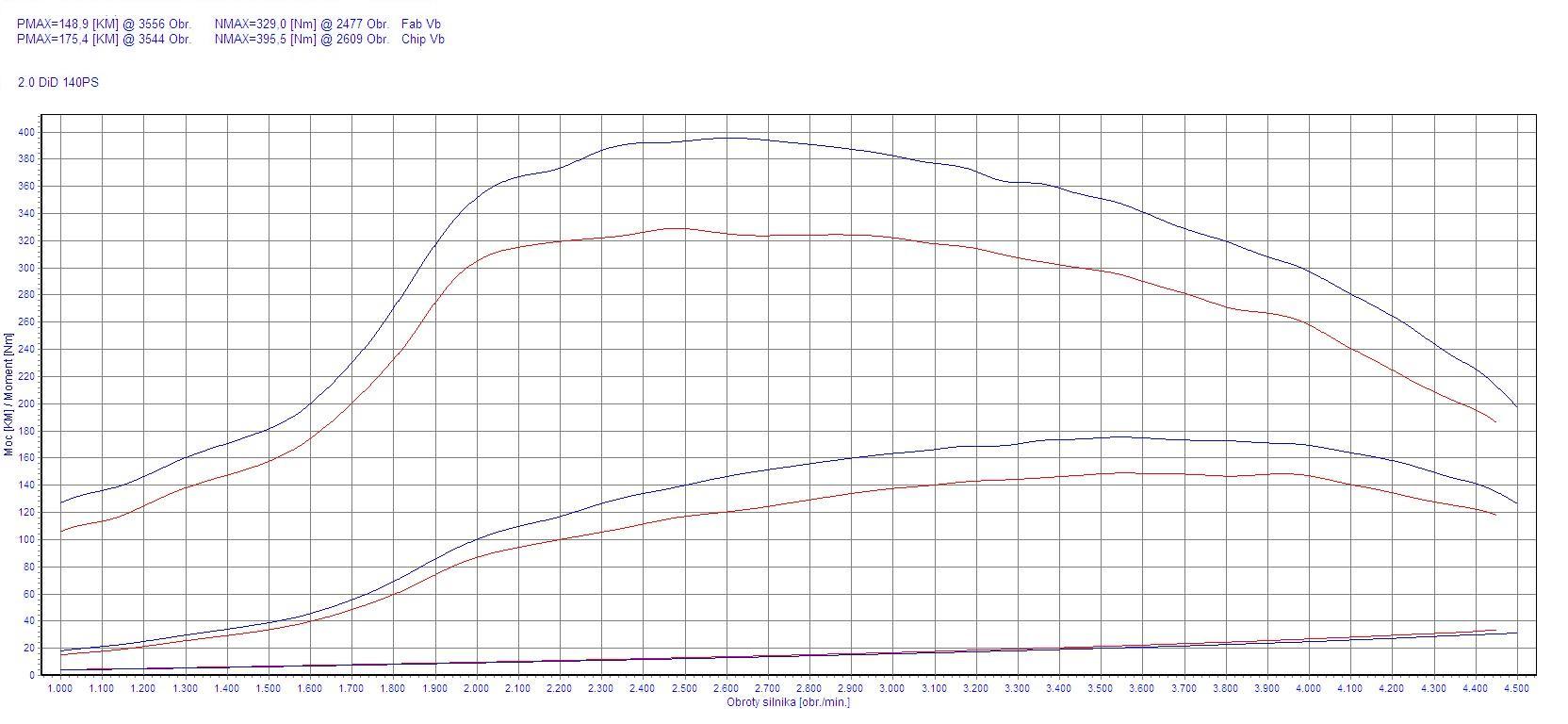 Chip Tuning Mitsubishi Lancer 2.0 DI-D 103kW 138HP